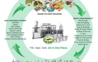 Fill. Seal. Sell - Food Packaging Cycle